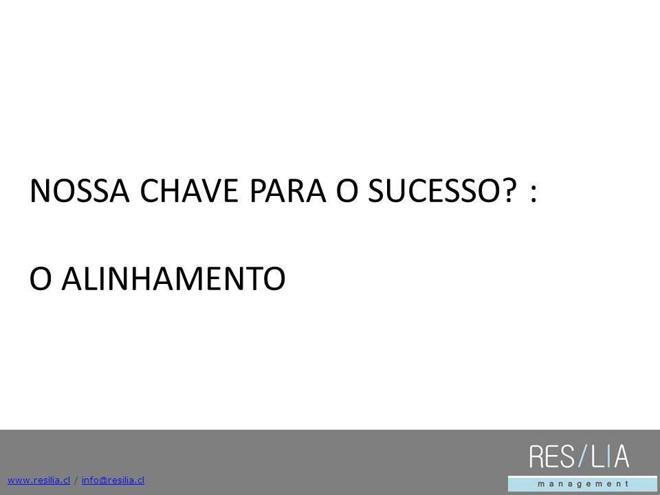 www.resilia.clwww.resilia.cl / info@resilia.clinfo@resilia.cl NOSSA CHAVE PARA O SUCESSO? : O ALINHAMENTO