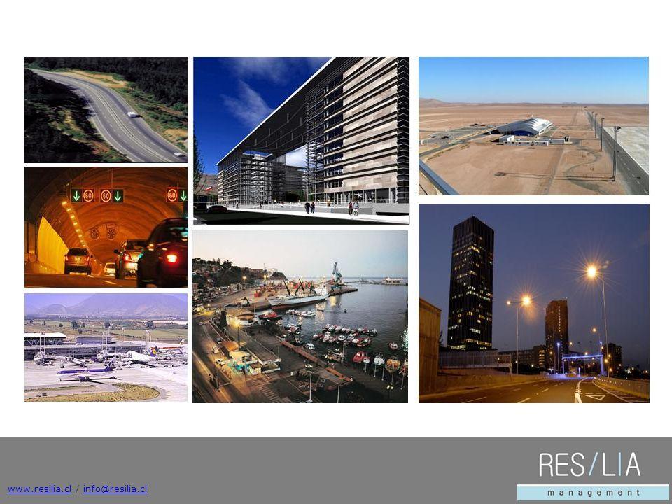 www.resilia.clwww.resilia.cl / info@resilia.clinfo@resilia.cl