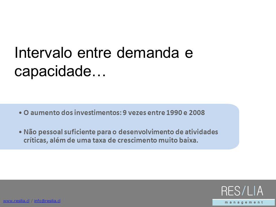 www.resilia.clwww.resilia.cl / info@resilia.clinfo@resilia.cl O aumento dos investimentos: 9 vezes entre 1990 e 2008 Não pessoal suficiente para o desenvolvimento de atividades críticas, além de uma taxa de crescimento muito baixa.