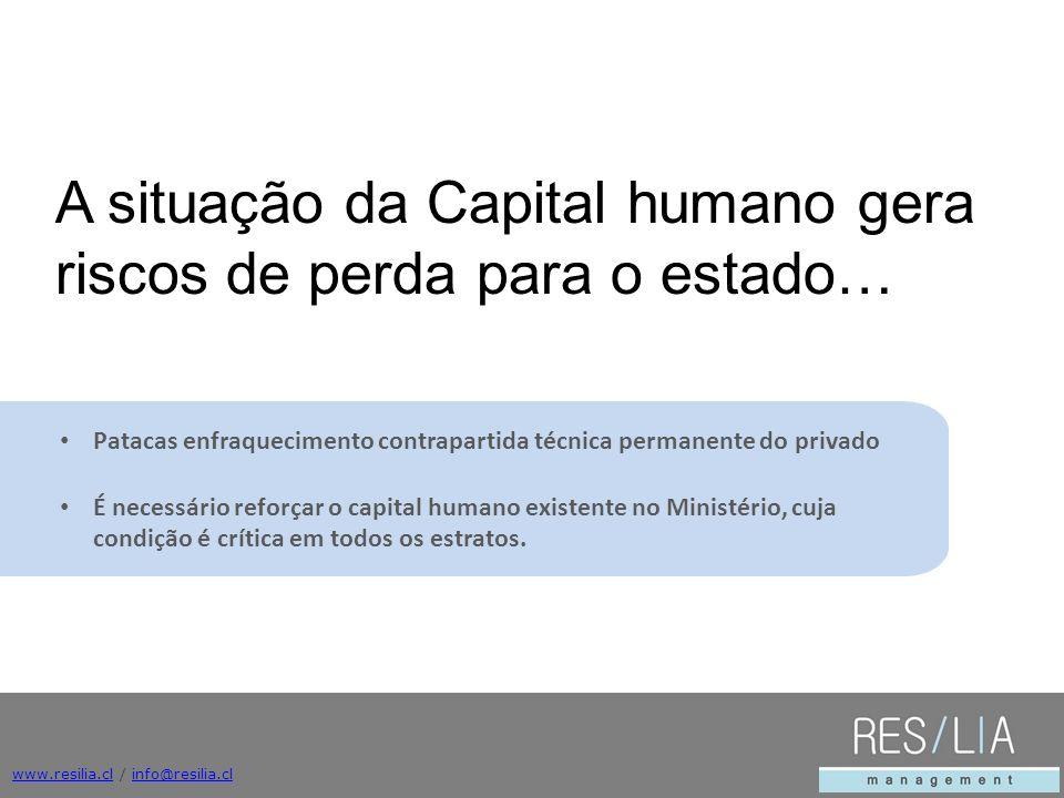 www.resilia.clwww.resilia.cl / info@resilia.clinfo@resilia.cl Patacas enfraquecimento contrapartida técnica permanente do privado É necessário reforça
