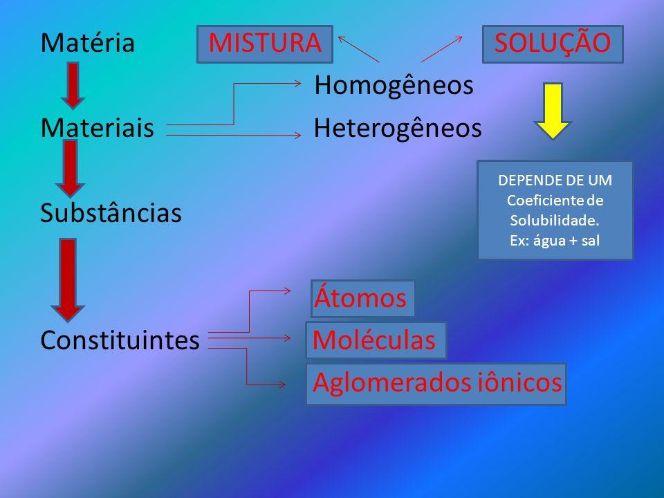 Matéria MISTURA SOLUÇÃO Homogêneos Materiais Heterogêneos Substâncias Átomos Constituintes Moléculas Aglomerados iônicos DEPENDE DE UM Coeficiente de