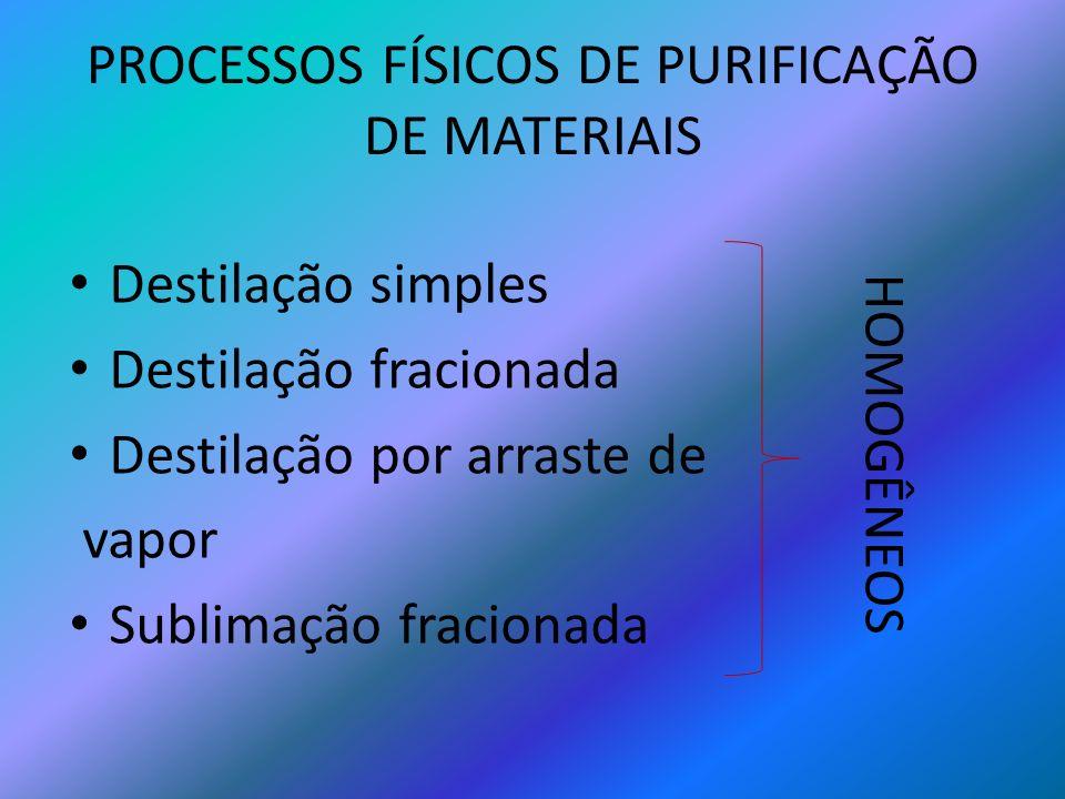 PROCESSOS FÍSICOS DE PURIFICAÇÃO DE MATERIAIS Destilação simples Destilação fracionada Destilação por arraste de vapor Sublimação fracionada HOMOGÊNEO