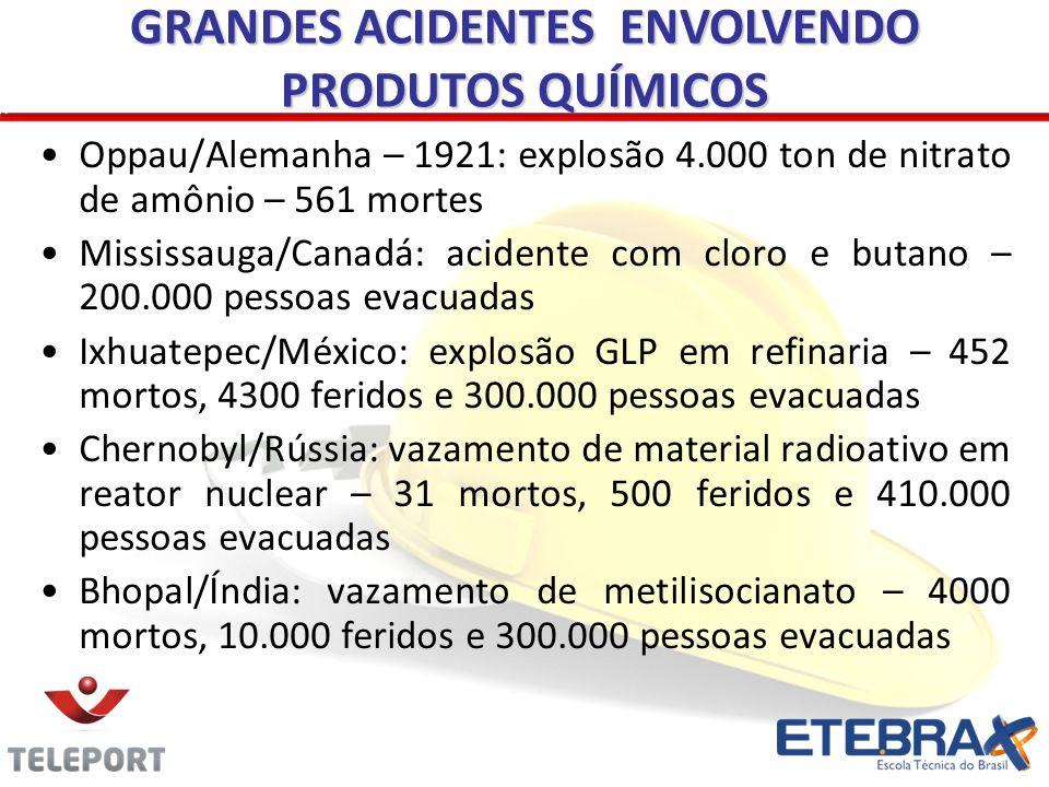 Oppau/Alemanha – 1921: explosão 4.000 ton de nitrato de amônio – 561 mortes Mississauga/Canadá: acidente com cloro e butano – 200.000 pessoas evacuada