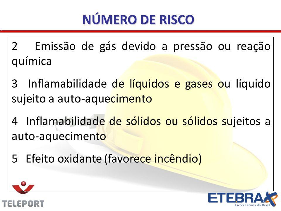 2 Emissão de gás devido a pressão ou reação química 3 Inflamabilidade de líquidos e gases ou líquido sujeito a auto-aquecimento 4 Inflamabilidade de s