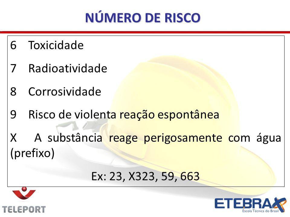 6 Toxicidade 7 Radioatividade 8 Corrosividade 9 Risco de violenta reação espontânea X A substância reage perigosamente com água (prefixo) Ex: 23, X323