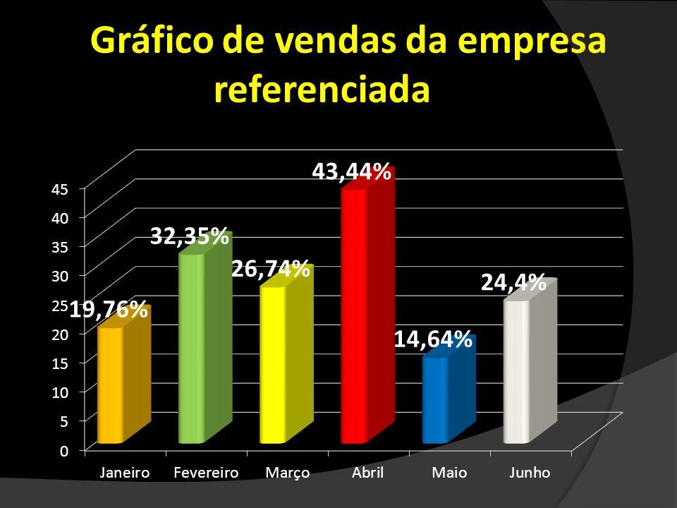 Gráfico de vendas da empresa referenciada