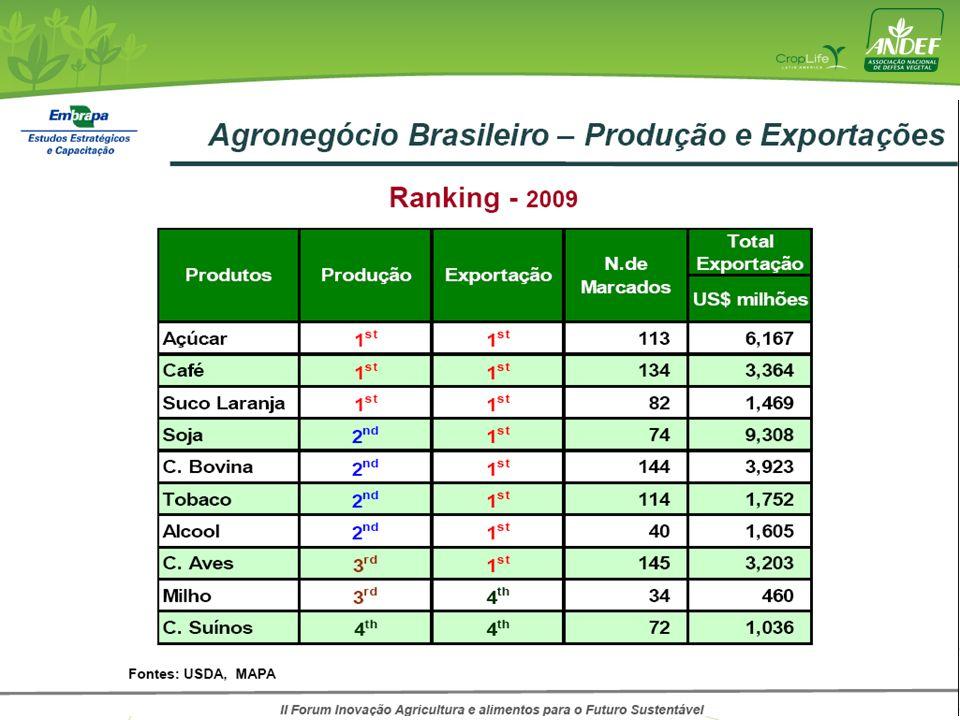 5,2 litros de Agrotóxicos por Habitante Cigarros.