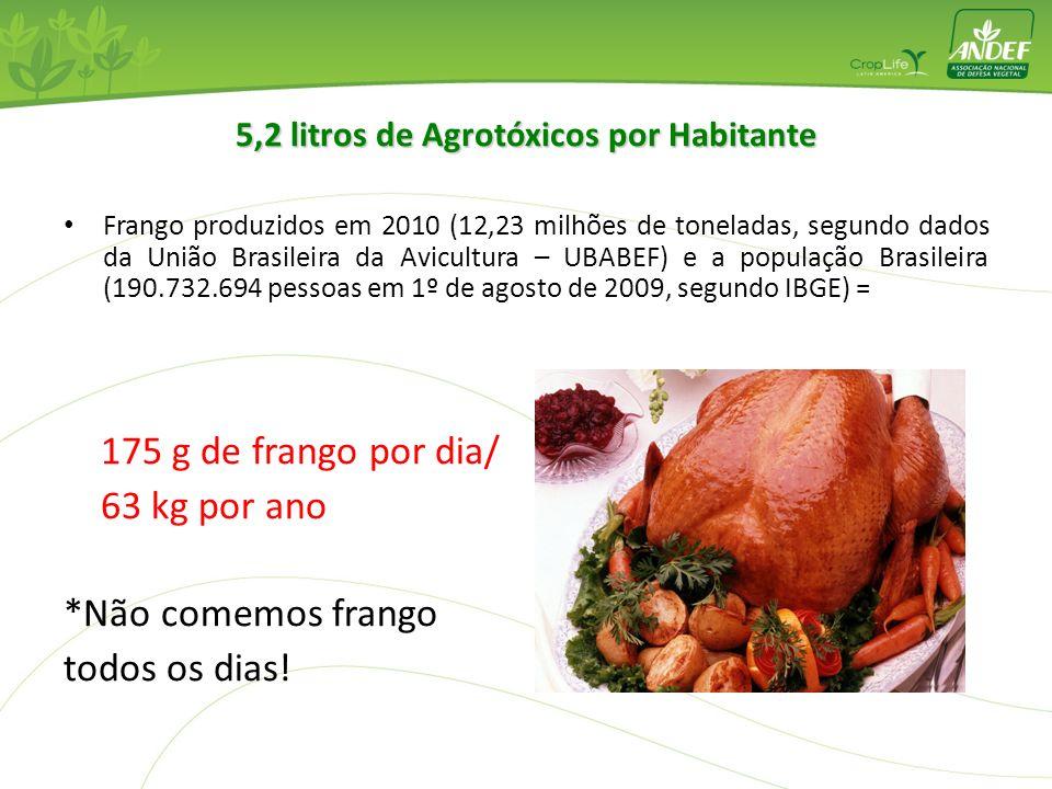 5,2 litros de Agrotóxicos por Habitante Frango produzidos em 2010 (12,23 milhões de toneladas, segundo dados da União Brasileira da Avicultura – UBABE