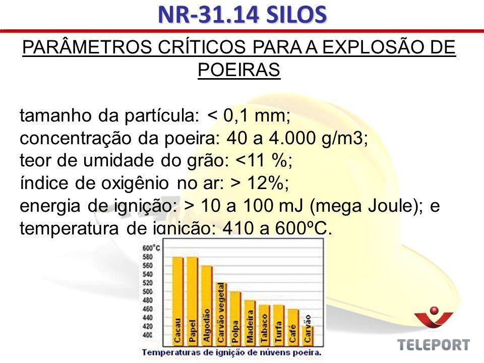 NR-31.14 SILOS PARÂMETROS CRÍTICOS PARA A EXPLOSÃO DE POEIRAS tamanho da partícula: < 0,1 mm; concentração da poeira: 40 a 4.000 g/m3; teor de umidade