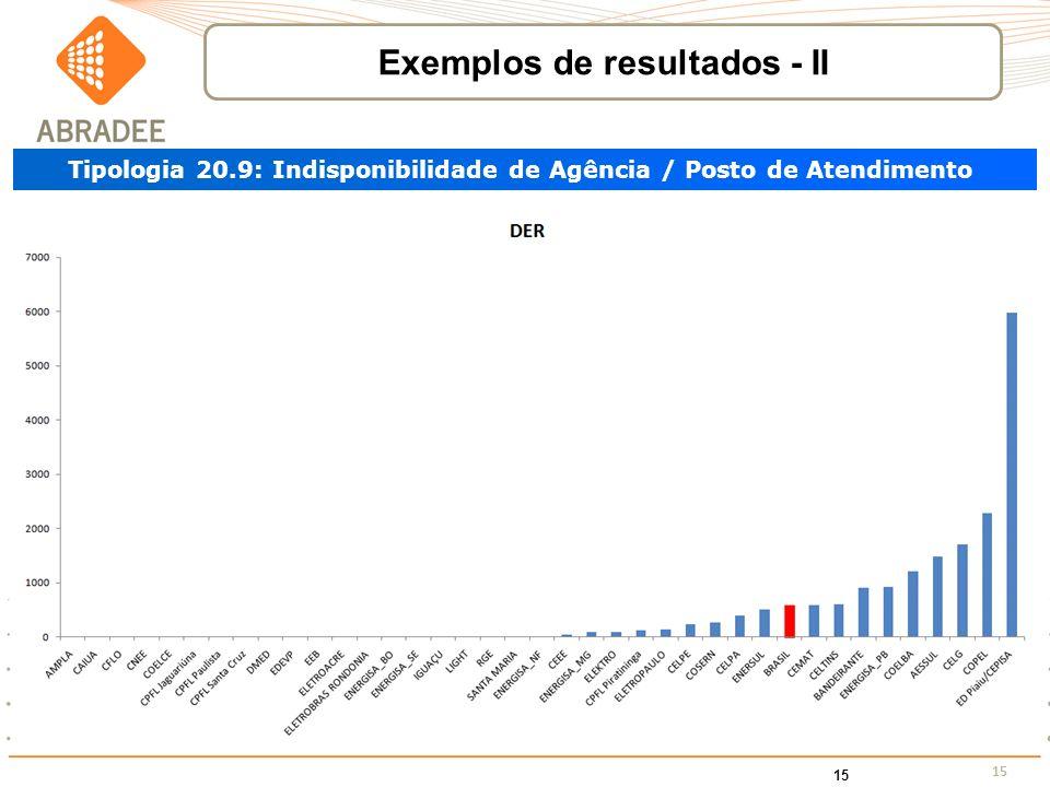15 Tipologia 20.9: Indisponibilidade de Agência / Posto de Atendimento Exemplos de resultados - II