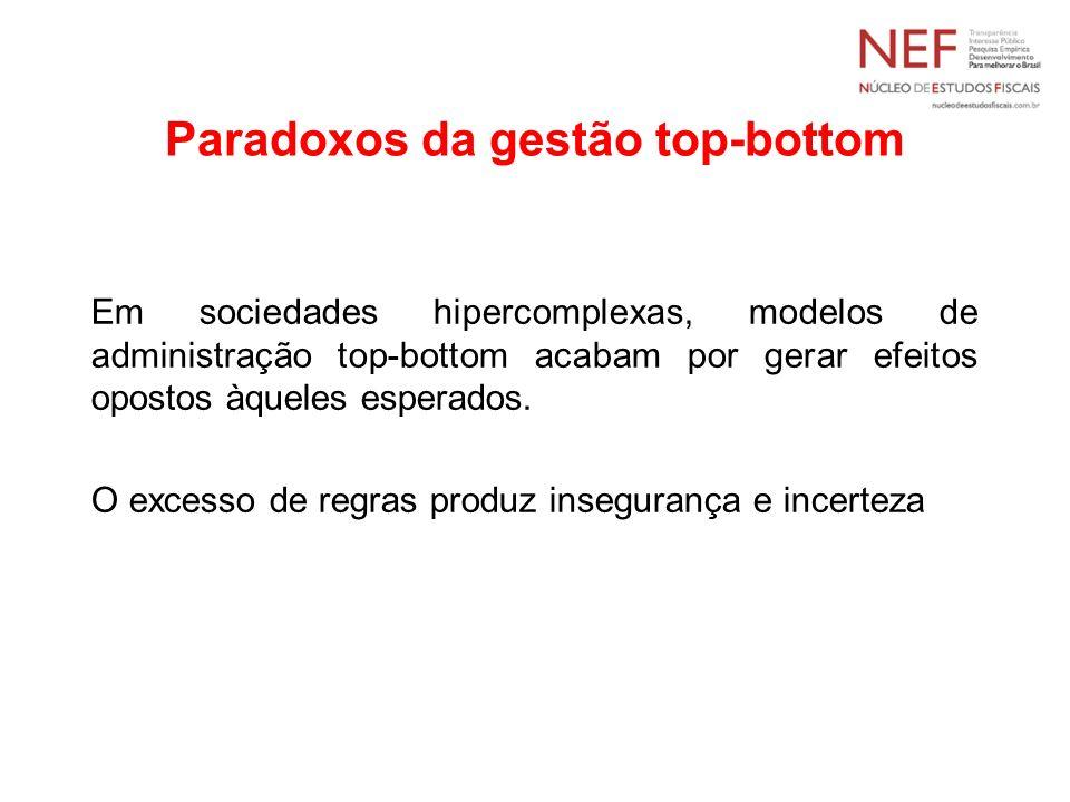 Paradoxos da gestão top-bottom Em sociedades hipercomplexas, modelos de administração top-bottom acabam por gerar efeitos opostos àqueles esperados. O