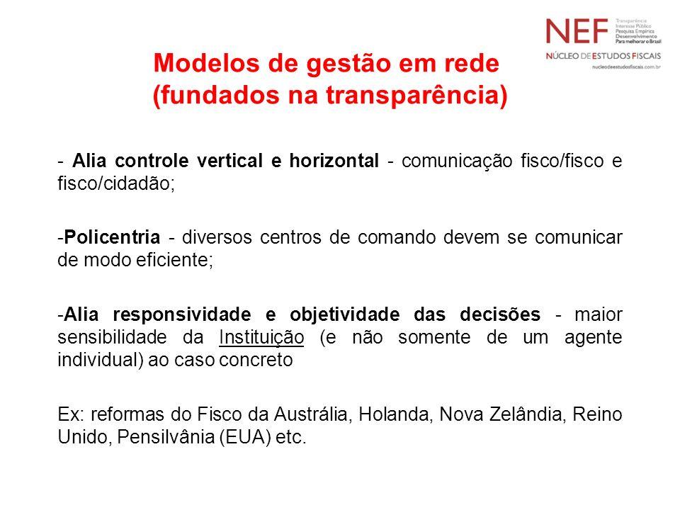 Modelos de gestão em rede (fundados na transparência) - Alia controle vertical e horizontal - comunicação fisco/fisco e fisco/cidadão; -Policentria -