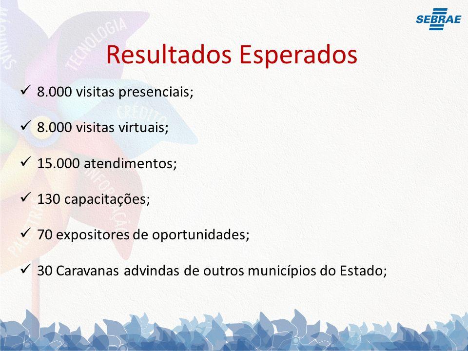 8.000 visitas presenciais; 8.000 visitas virtuais; 15.000 atendimentos; 130 capacitações; 70 expositores de oportunidades; 30 Caravanas advindas de outros municípios do Estado; Resultados Esperados