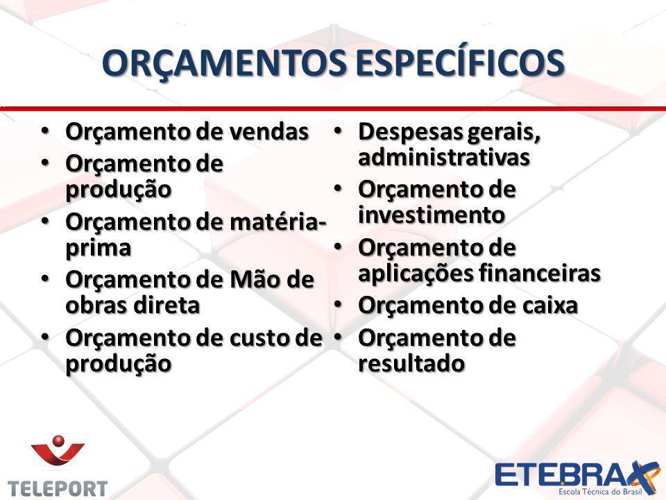 ORÇAMENTOS ESPECÍFICOS Orçamento de vendas Orçamento de vendas Orçamento de produção Orçamento de produção Orçamento de matéria- prima Orçamento de matéria- prima Orçamento de Mão de obras direta Orçamento de Mão de obras direta Orçamento de custo de produção Orçamento de custo de produção Despesas gerais, administrativas Despesas gerais, administrativas Orçamento de investimento Orçamento de investimento Orçamento de aplicações financeiras Orçamento de aplicações financeiras Orçamento de caixa Orçamento de caixa Orçamento de resultado Orçamento de resultado