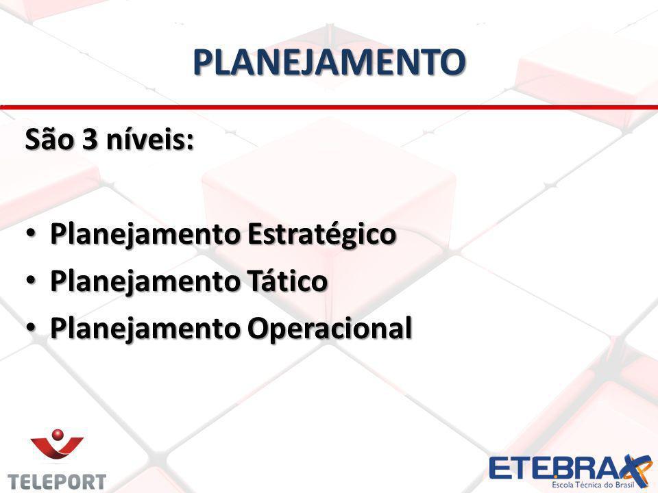 PLANEJAMENTO São 3 níveis: Planejamento Estratégico Planejamento Estratégico Planejamento Tático Planejamento Tático Planejamento Operacional Planejamento Operacional