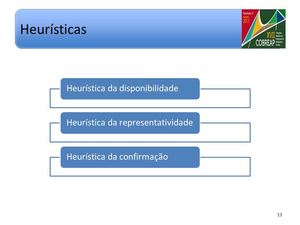 Heurística da disponibilidadeHeurística da representatividadeHeurística da confirmação 13 Heurísticas