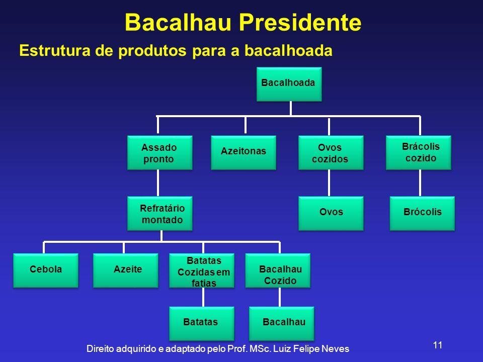 Direito adquirido e adaptado pelo Prof. MSc. Luiz Felipe Neves 11 Bacalhau Presidente Estrutura de produtos para a bacalhoada Bacalhoada Ovos cozidos