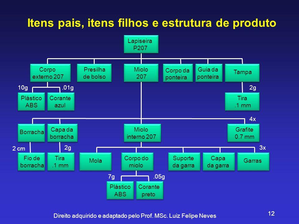 Direito adquirido e adaptado pelo Prof. MSc. Luiz Felipe Neves 12 Itens pais, itens filhos e estrutura de produto