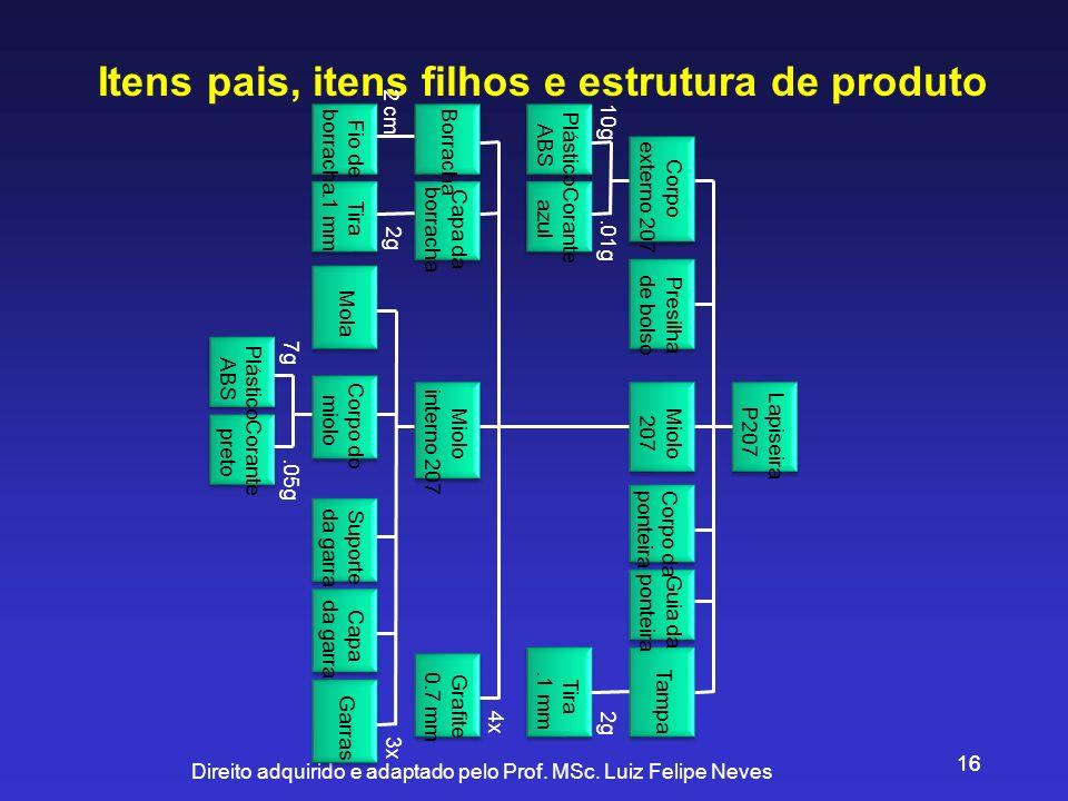 Direito adquirido e adaptado pelo Prof. MSc. Luiz Felipe Neves 16 Itens pais, itens filhos e estrutura de produto