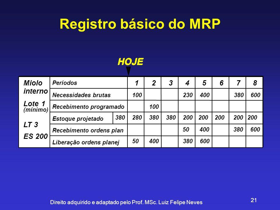 Direito adquirido e adaptado pelo Prof. MSc. Luiz Felipe Neves 21 Registro básico do MRP Lote=1 LT = 3 ES 200 Períodos Necessidades brutas Recebimento