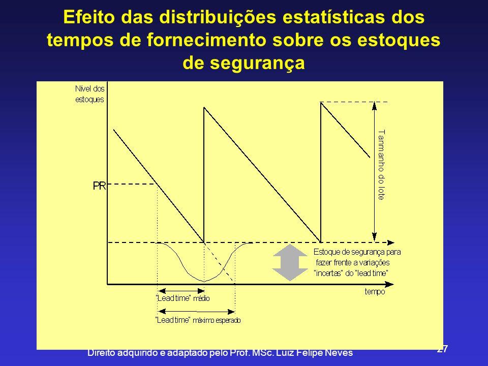 Direito adquirido e adaptado pelo Prof. MSc. Luiz Felipe Neves 27 Efeito das distribuições estatísticas dos tempos de fornecimento sobre os estoques d
