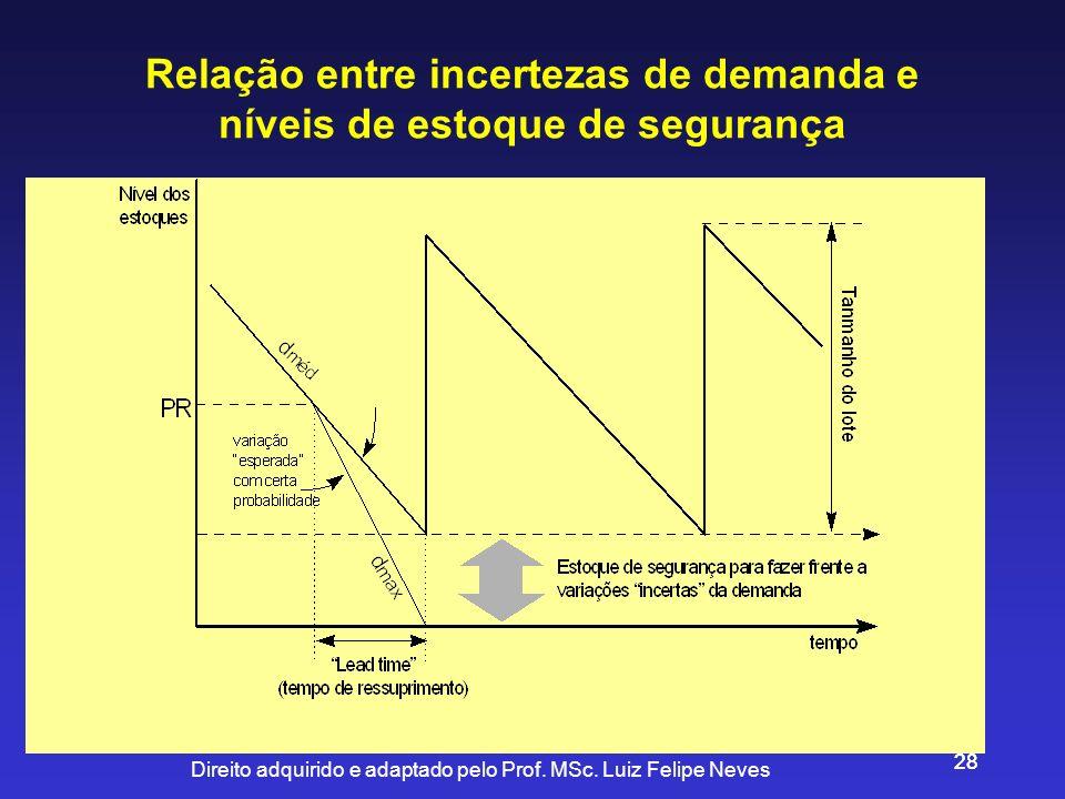 Direito adquirido e adaptado pelo Prof. MSc. Luiz Felipe Neves 28 Relação entre incertezas de demanda e níveis de estoque de segurança