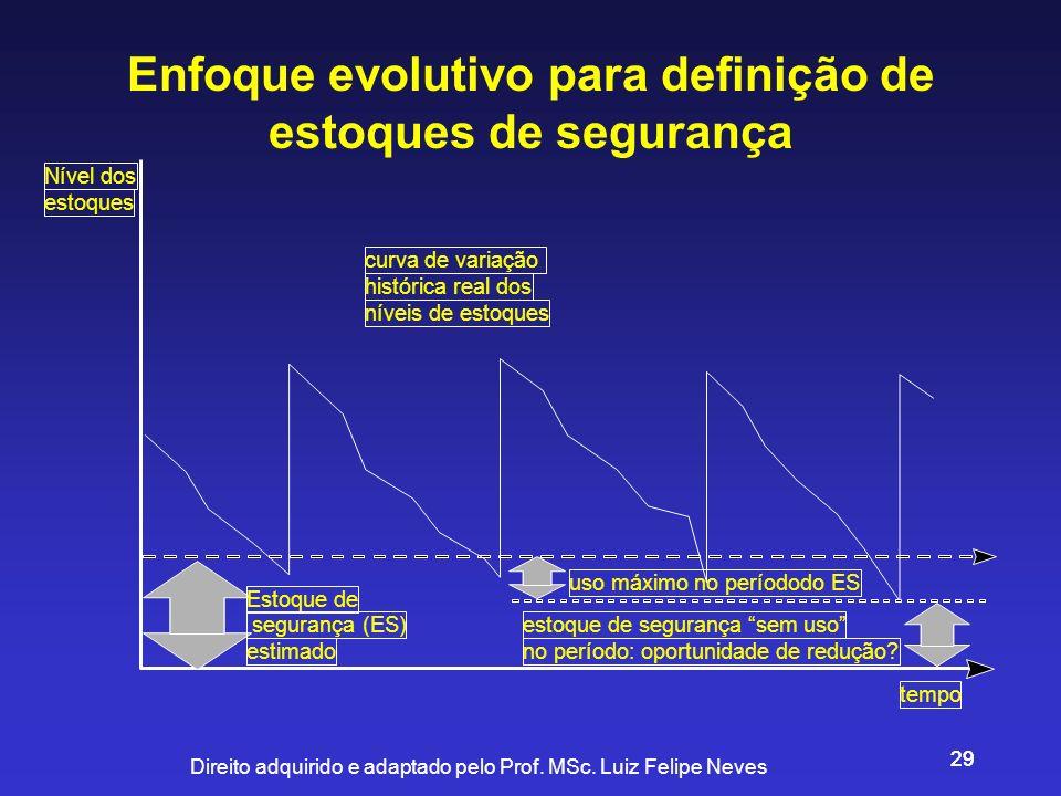 Direito adquirido e adaptado pelo Prof. MSc. Luiz Felipe Neves 29 Estoque de segurança (ES) estimado Nível dos estoques tempo curva de variação histór