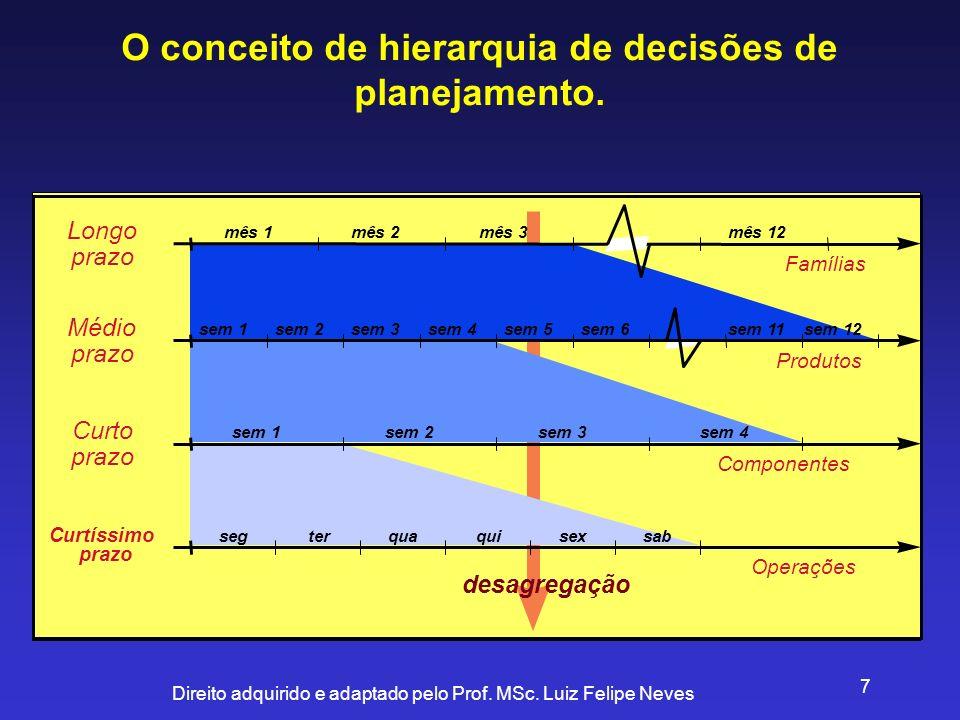 Direito adquirido e adaptado pelo Prof. MSc. Luiz Felipe Neves 7 O conceito de hierarquia de decisões de planejamento. mês 1mês 12mês 3mês 2 sem 1sem