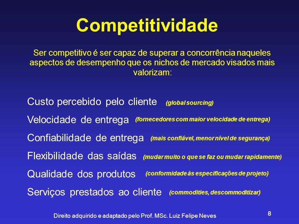 Direito adquirido e adaptado pelo Prof. MSc. Luiz Felipe Neves 88 Competitividade Ser competitivo é ser capaz de superar a concorrência naqueles aspec