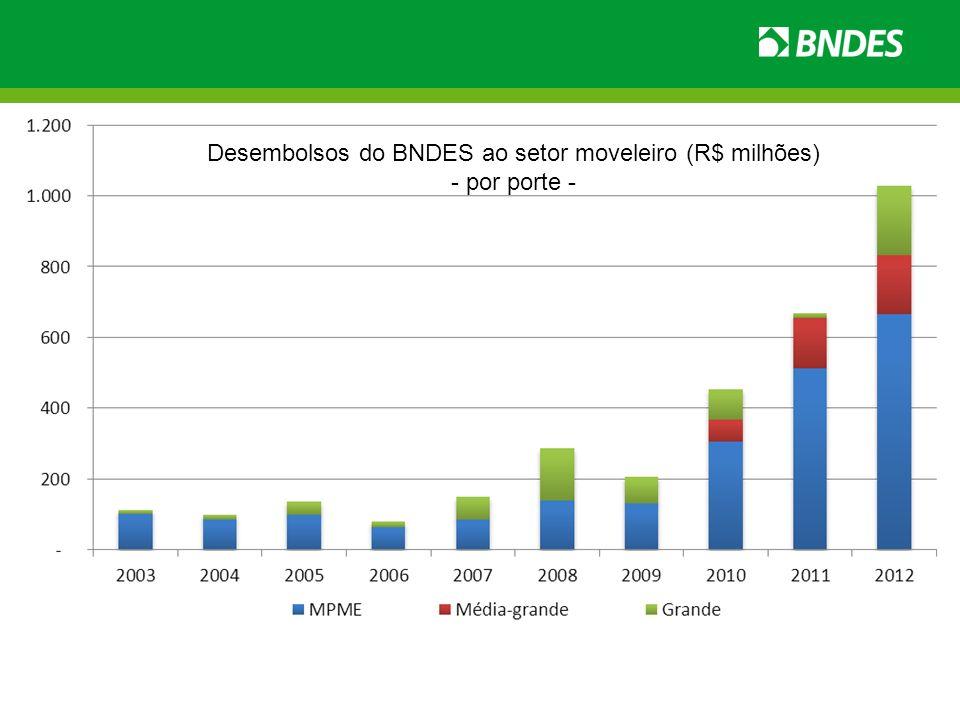 Desembolsos do BNDES ao setor moveleiro (R$ milhões) - por porte -