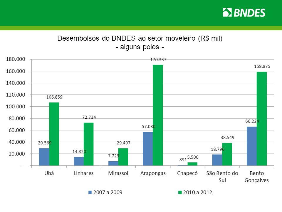 Desembolsos do BNDES ao setor moveleiro (R$ mil) - alguns polos -