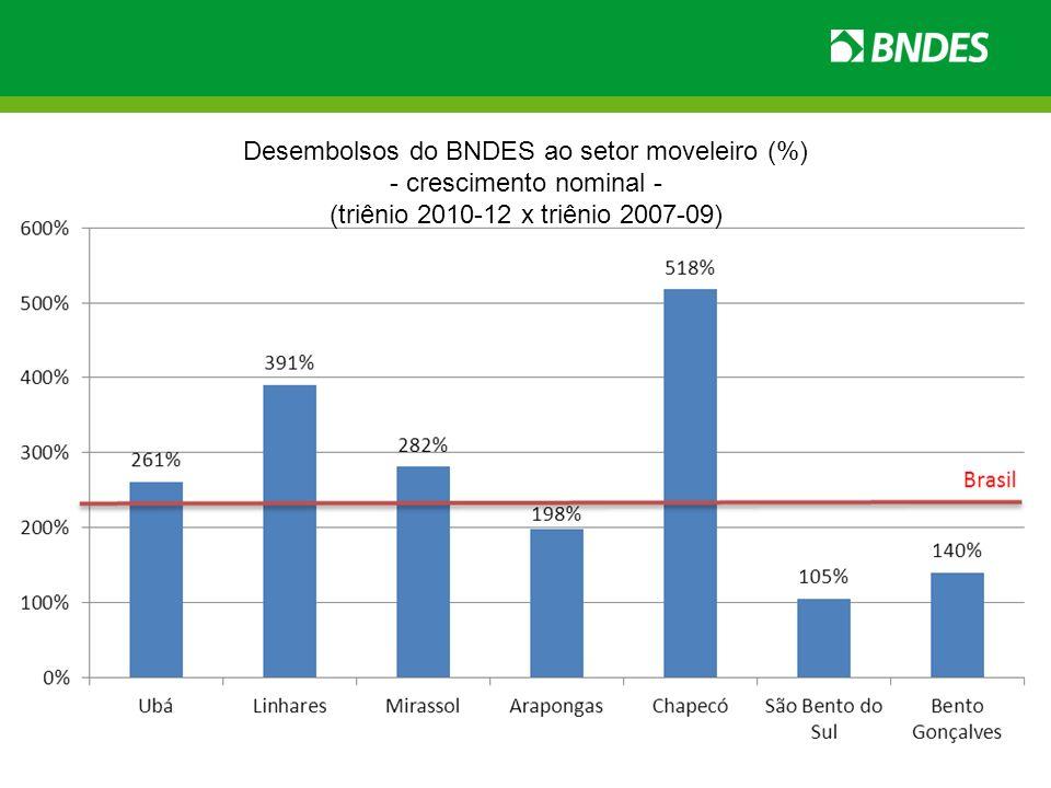 Desembolsos do BNDES ao setor moveleiro (%) - crescimento nominal - (triênio 2010-12 x triênio 2007-09)