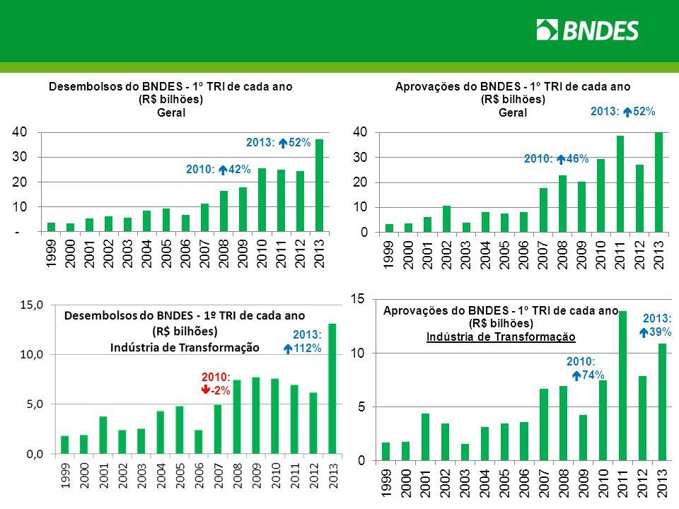Cartão BNDES FINAME BNDES Automático Revitaliza FGI Exim Operações Diretas