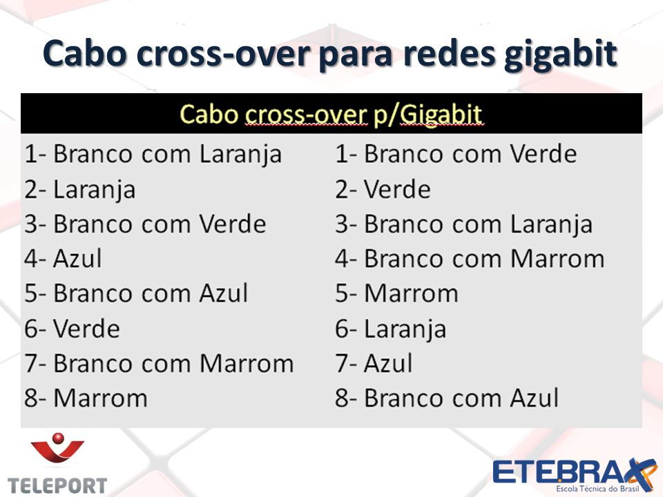 Cabo cross-over para redes gigabit