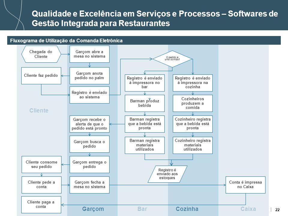 22 Qualidade e Excelência em Serviços e Processos – Softwares de Gestão Integrada para Restaurantes Fluxograma de Utilização da Comanda Eletrônica Gar