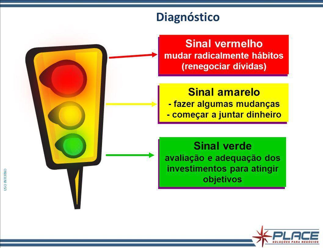 Sinal vermelho mudar radicalmente hábitos (renegociar dívidas) Sinal amarelo - fazer algumas mudanças - começar a juntar dinheiro Sinal verde avaliação e adequação dos investimentos para atingir objetivos Diagnóstico USO INTERNO