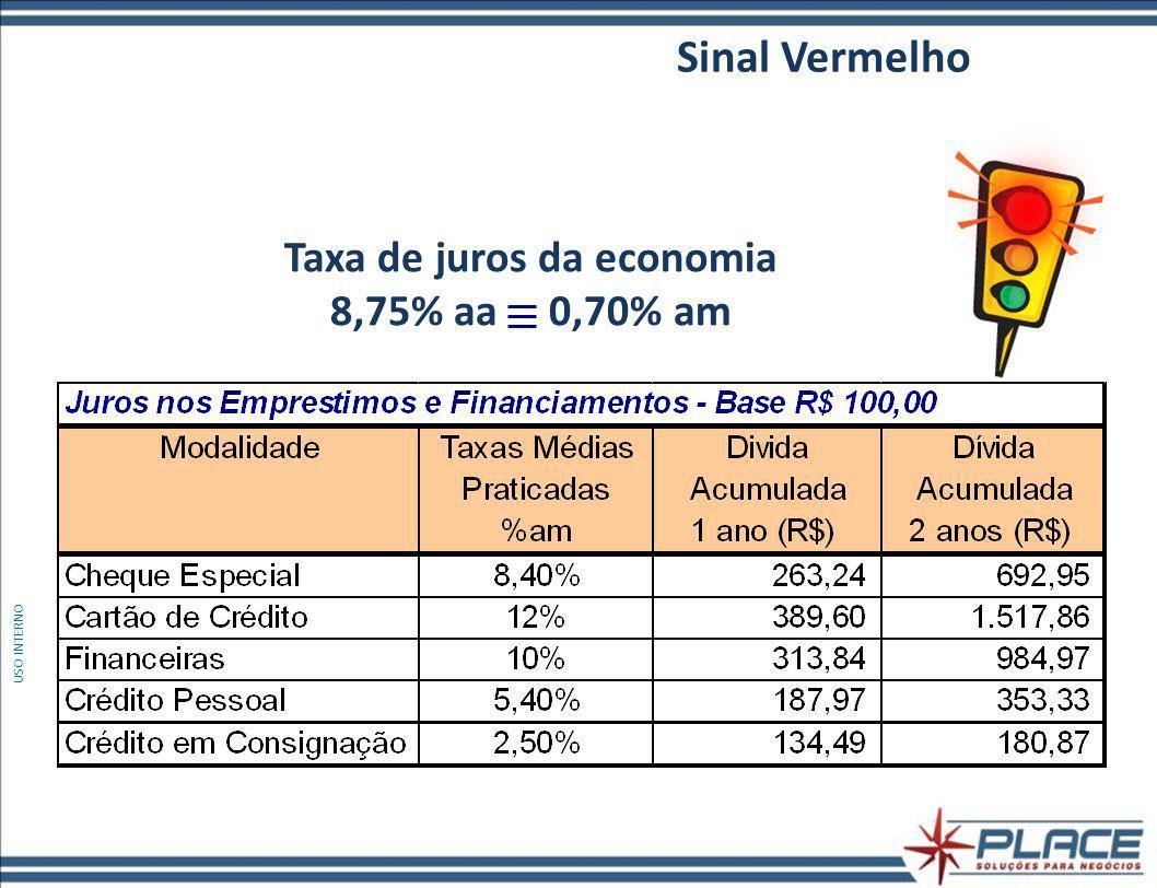 Taxa de juros da economia 8,75% aa 0,70% am Sinal Vermelho USO INTERNO