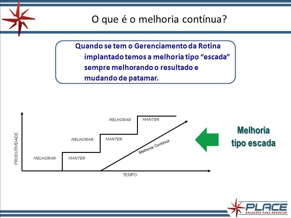 A – Action (Agir) AGIR CORRETIVAMENTE Passo a Passo da OCR IDENTIFICAR: Identificar o problema que estourou o gatilho.