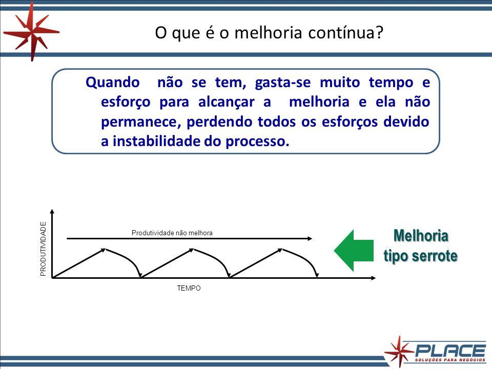 Definindo Meta Objetivo Gerencial + Valor + Prazo META MANTER - SDCA MELHORAR - PDCA Toda Meta possui 3 componentes: Ex.: Elevar o volume de vendas de papel em 20% até dez 09.