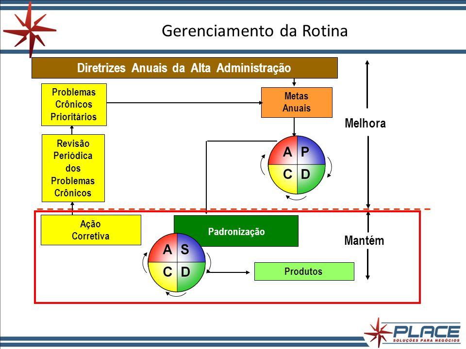 PDCA O PDCA é uma metodologia que é utilizada para alcançar as metas de melhoria (oriundas de problemas identificados ou oportunidades de melhoria visualizadas) através de um ciclo de raciocínio estruturado e de ferramentas de análise.