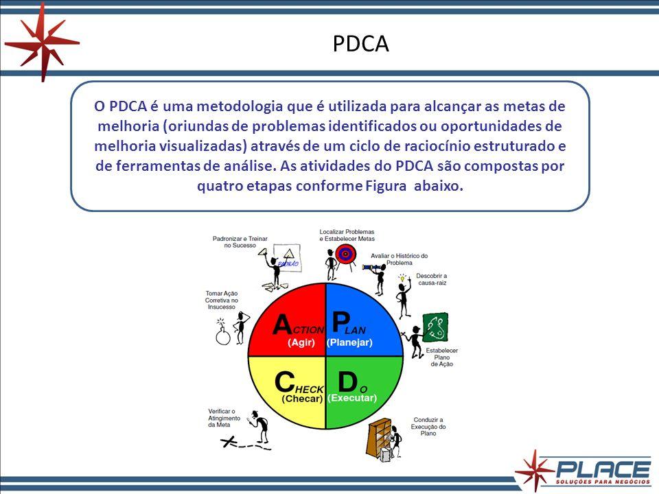 C – Check (Checar) ACOMPANHAR OS RESULTADOS É a etapa de verificação dos resultados em relação às metas definidas na etapa de planejamento.