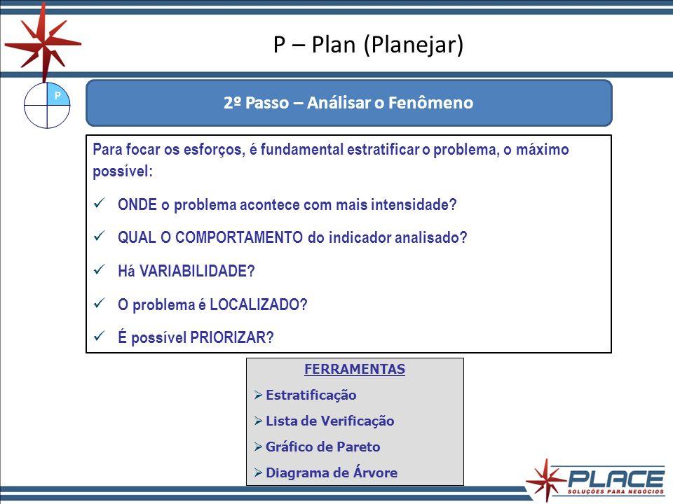 P – Plan (Planejar) 2º Passo – Análisar o Fenômeno Por máquina Por parte do equipamento Por dia Por letra Estratificação P