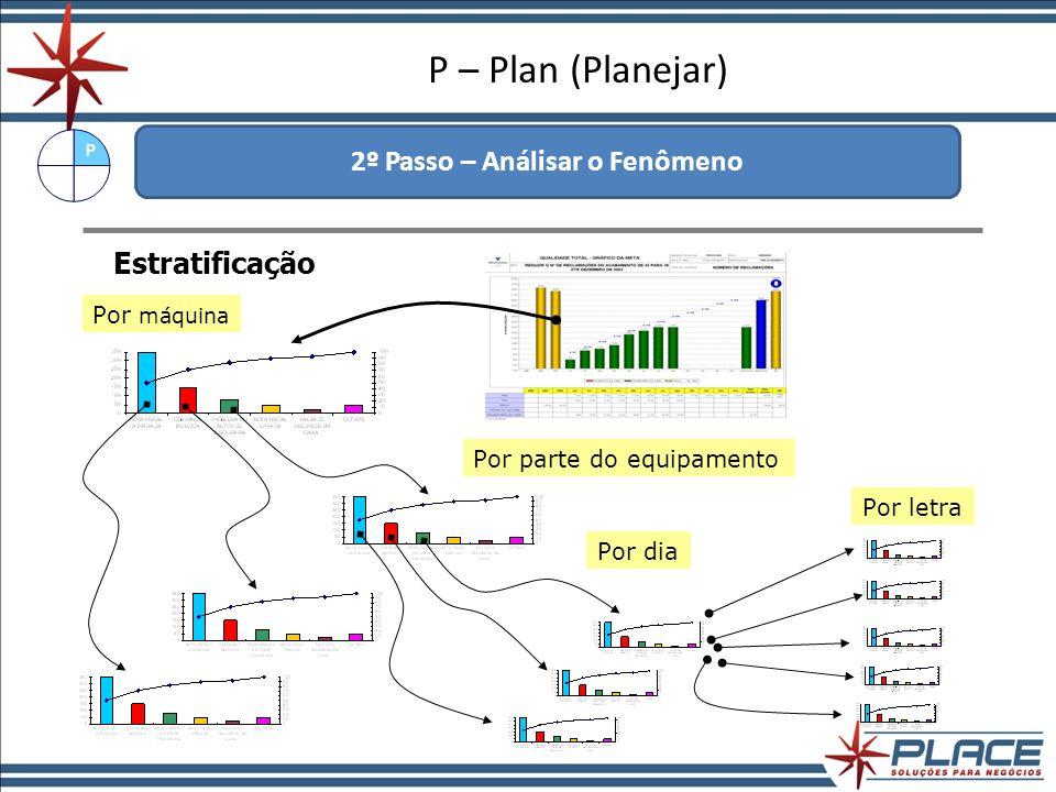 P – Plan (Planejar) 3º Passo – Analisar o Processo Com o problema detalhado, é necessário agora conhecer as principais CAUSAS para a existência do problema.