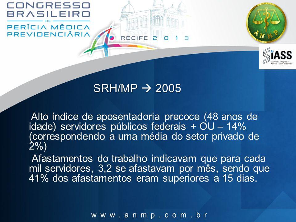 SRH/MP 2005 Alto índice de aposentadoria precoce (48 anos de idade) servidores públicos federais + OU – 14% (correspondendo a uma média do setor priva