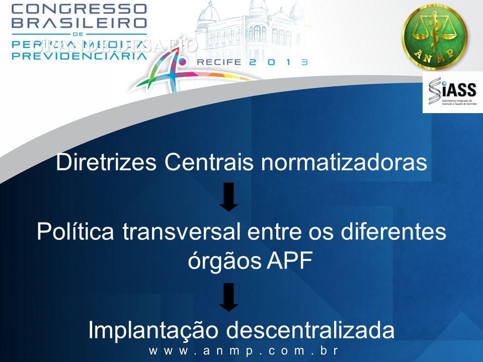 GRANDE DESAFIO Diretrizes Centrais normatizadoras Política transversal entre os diferentes órgãos APF Implantação descentralizada