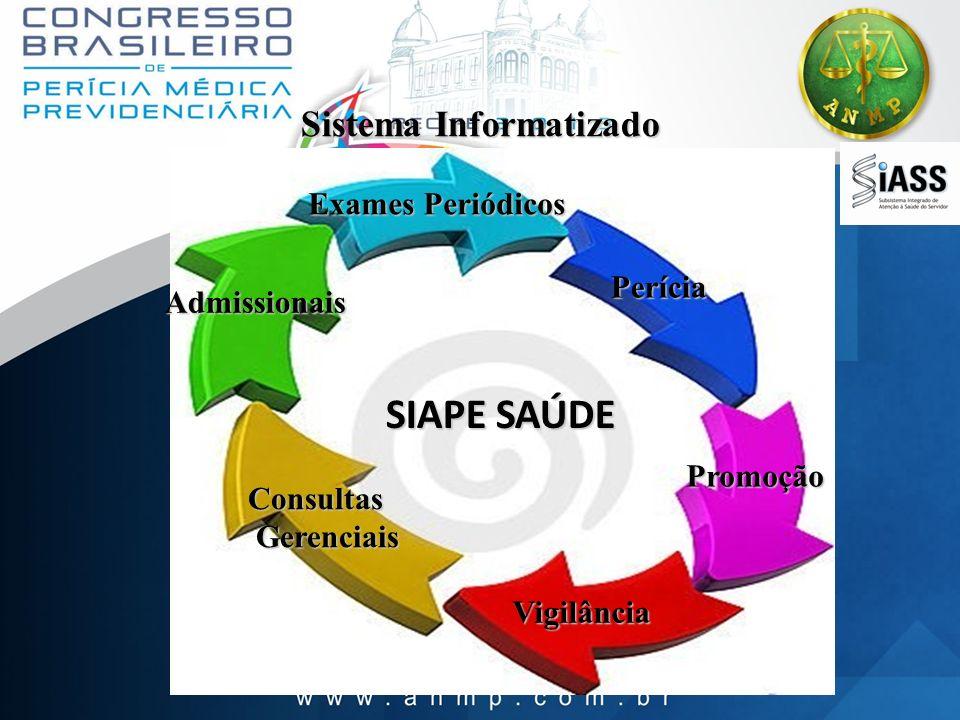 Sistema Informatizado SIAPE SAÚDE Consultas Gerenciais Gerenciais Admissionais Exames Periódicos Promoção Perícia Vigilância