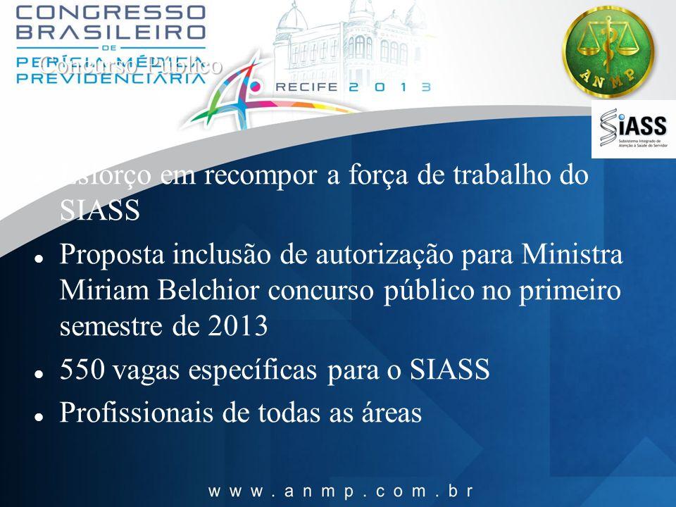 Concurso Público Esforço em recompor a força de trabalho do SIASS Proposta inclusão de autorização para Ministra Miriam Belchior concurso público no p