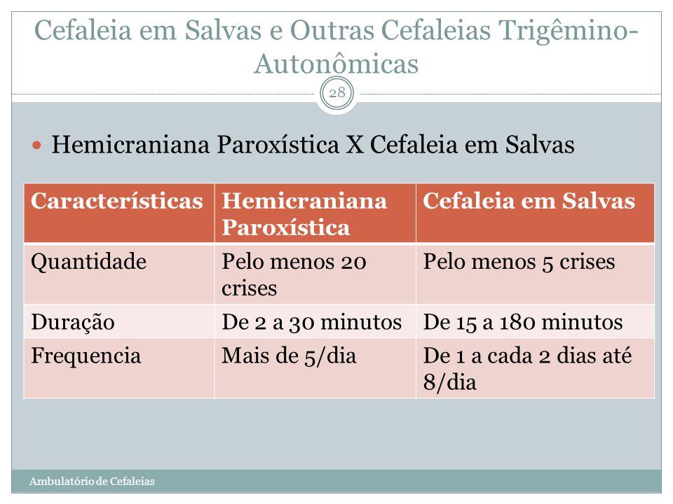 Cefaleia em Salvas e Outras Cefaleias Trigêmino- Autonômicas Hemicraniana Paroxística X Cefaleia em Salvas CaracterísticasHemicraniana Paroxística Cef