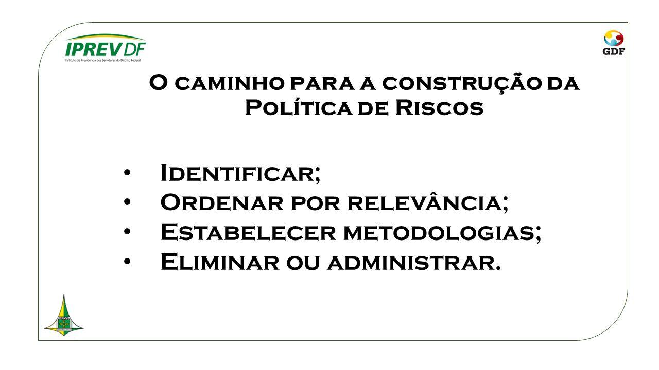O caminho para a construção da Política de Riscos Identificar; Ordenar por relevância; Estabelecer metodologias; Eliminar ou administrar.