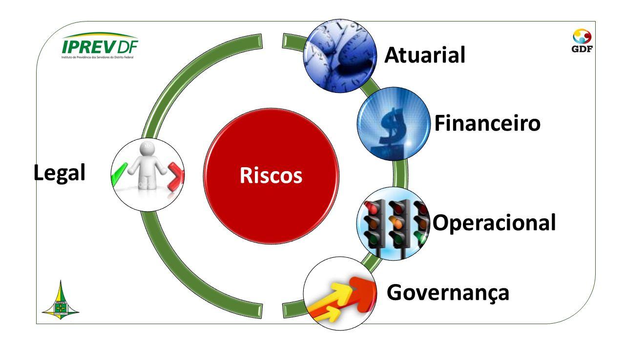 Riscos Atuarial Financeiro Operacional Governança Legal